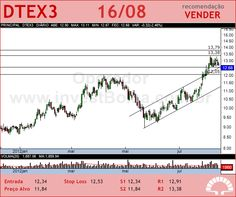 DURATEX - DTEX3 - 16/08/2012 #DTEX3 #analises #bovespa