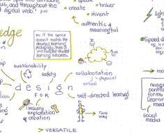 Sketchnotes from Learning Transformed #LT8keys