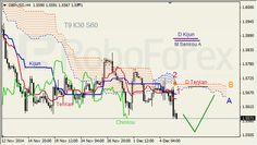 Análise do Indicador Ichimoku para GBP/USD e OURO para 08/12/2014