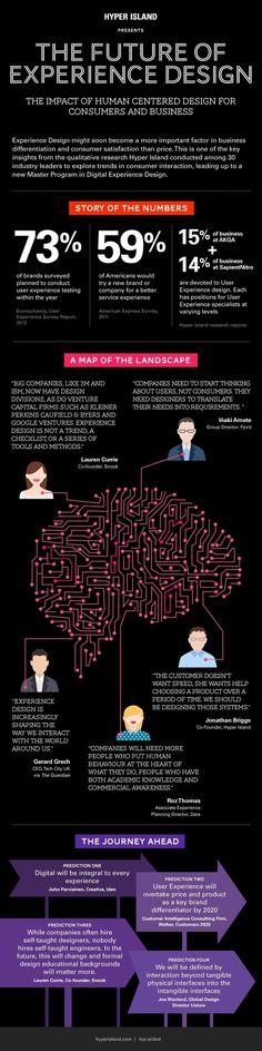 Hola: Una infografía sobre el futuro del Experience Design. Vía Un saludo