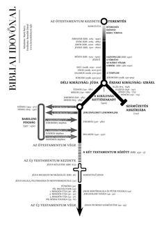 Bibliai Idővonal - MAGYARUL www.benedekdavid.info