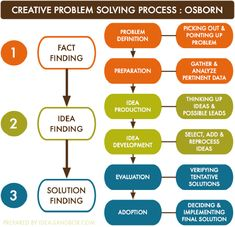 Creative problem solving process by Osborn. Design Thinking, Creative Thinking, Problem Solving Model, Process Map, Systems Thinking, Process Improvement, Change Management, Time Management, Critical Thinking Skills