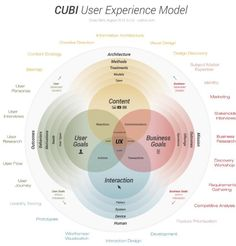 CUBI User experience