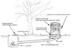 Jak zbudować prostą wędzarkę? Smokehouse, Place Cards, Survival, Place Card Holders, Garden, Crafts, Diy, Garten, Manualidades