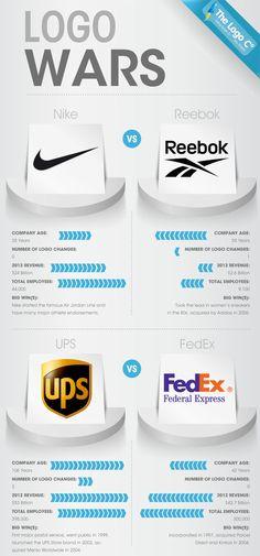 logo warss Logo Wars [Infographic]