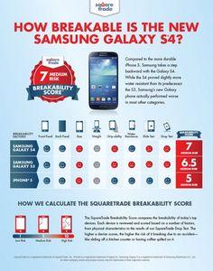 Samsung/iPhone breakable score