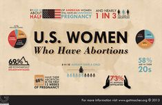 More than 6 in 10 women who have abortions in the United States are mothers. More infographics: http://www.guttmacher.org/media/inthenews/2013/01/08/index.html