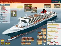 Infographic about the Queen Mary 2 from Cunard
