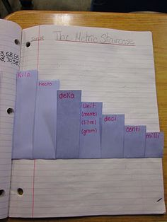 metric conversions metric staircase math journal @ Runde's Room