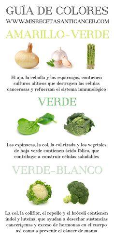 Guía de colores de www.misrecetasanticancer.com, de la Dra. Odile Fernández.
