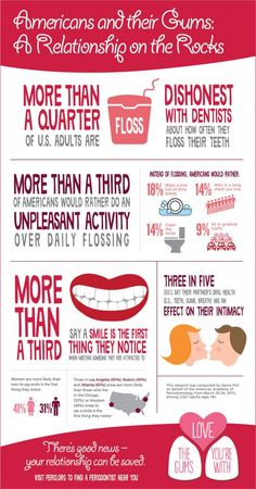 More Than a Quarter of U.S. Adults are Dishonest with Dentists about How Often They Floss Their Teeth | Perio.org