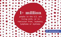 Bad Blood: Understanding Leukemia, Lymphoma and Myeloma (Infographic)