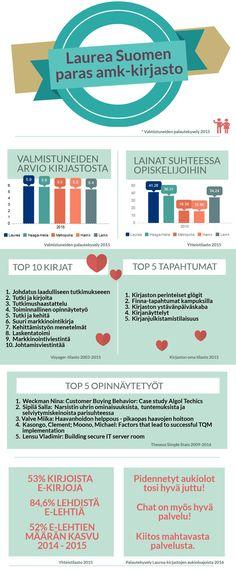Tutustu Laurea-kirjaston tilastoihin.