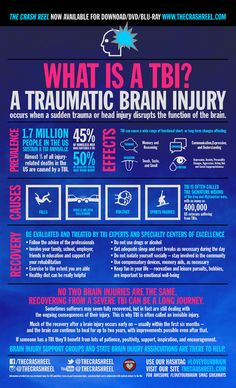 CRUCIAL INFOGRAPHIC: Infographic: What Is a TBI?