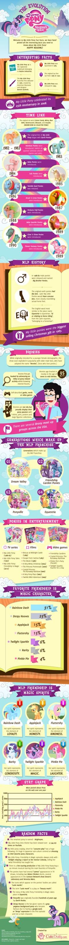 Everything you wanted to know about My Little Pony! Many more fun stuff coming, please visit Cute Daily Yes many people do not agree with the favorite pony section, but we tried our best. If you do...