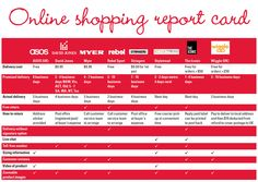 How does online shopping customer service stand up? We've taken a look at the delivery costs, delivery times, returns policies and customer service options of some of the more popular online retailers: http://www.choice.com.au/reviews-and-tests/money/shopping-and-legal/shopping/shopping%20online.aspx   Which #onlineshopping sites do you like most? And does customer service matter to you when you're #shopping on the internet?