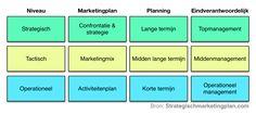 Marketingstratagieen - De manier waarop een retailer mensen en middelen inzet om zijn doelgroep te bereieken