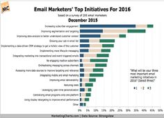 marketing charts 2016 - Google Search
