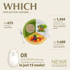 Which would you rather....?  Try the Newa and increase the collagen in your skin by 4% in just 12 weeks!