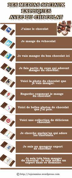 Les médias sociaux expliqués avec du chocolat.