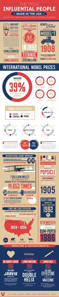 The Most Influential Americans | All Things American | Patriotic Infographics | diyready.com
