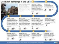 This infographic chart was inspired by the Boston Marathon bombings. It uses a chronological timeline to shows some of the deadliest bombings in U.S. history since the 1920s. Read more: http://www.enca.com/information-world/boston-marathon-attack-one-many