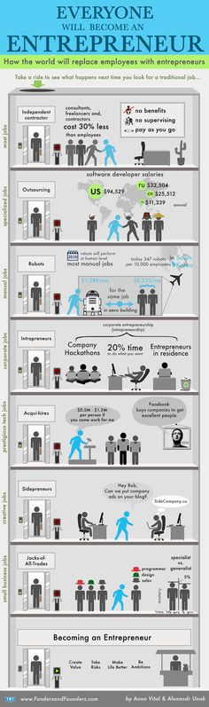 How the world will replace employees with entrepreneurs [Infographic] | Wamda.com