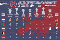 Top countries with more continental club titles Top Country, World Cup, Soccer, Football, Sports, Movie Posters, Show, Champions League, Grande