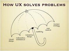"""UX sta per """"user experience"""" e presuppone il """"design"""" intangibile di una strategia che porta soluzioni."""