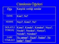 türkçe cümle öğeleri nasıl bulunur ile ilgili görsel sonucu