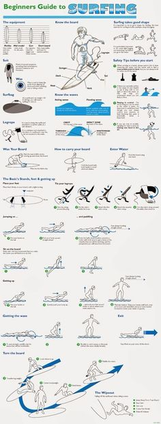 Surfing Beginners guide