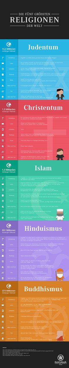 Infografik zu den fünf Weltreligionen