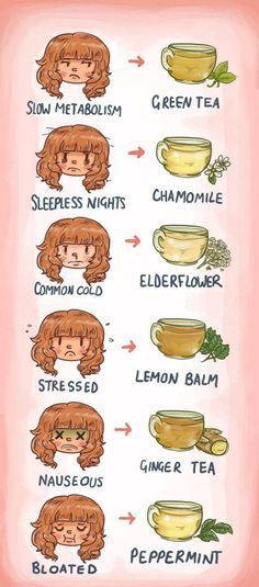 Tea is a great herbal remedy for many body ailments. Here is a cheat sheet of the different types of tea that can naturally soothe some of your health issues.
