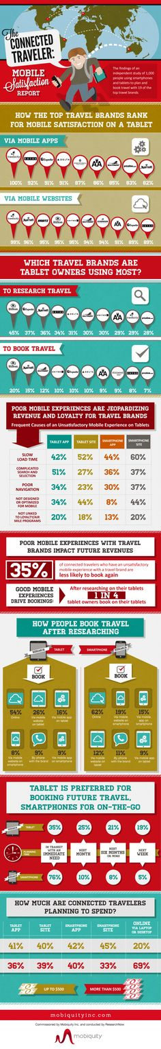 The findings of an independent study of 1,000 people using smartphones and tablets to plan and book travel with 19 of the top travel brands.