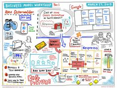 Business Model Generation @ Lloyd Dangle