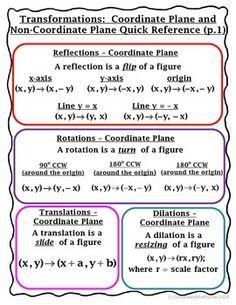 Algebra Formulas by Color Posters - Graphic Organizer - Cerca con Google