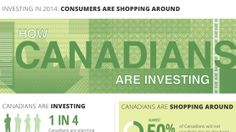 Canadians Are Investing (Infographic) Shop Around, Investing, Finance, Infographic, How To Plan, Business, Infographics, Store, Finance Books