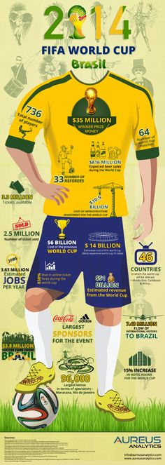 An Infographic on what FIFA World Cup 2014 looks like in numbers by Aureus Analytics Brazil World Cup, World Cup 2014, Fifa World Cup, Soccer Fifa, Play Soccer, Lionel Messi, Cristiano Ronaldo, Premier League, Kun Aguero