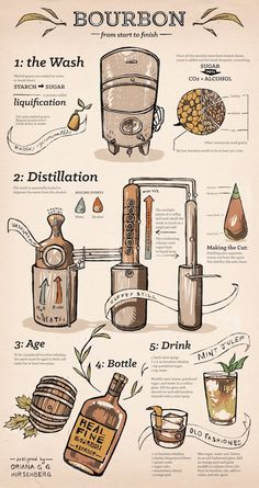 Bourbon from Start to Finish, Infographic on Behance
