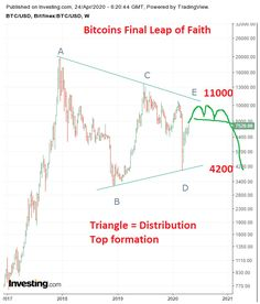 """Bitcoin has fallen in 3 waves from the last post and started bounce. It means that a larger decline did not start. So one step back I am moving my wave E marking into the future. I thought it was complete but"" Things That Bounce, Things To Think About, I Am Moving, Leap Of Faith, Technical Analysis, Decision Making, First Step, Cryptocurrency, Charts"