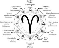 Creativity embodied in Alchemical Processes encoded by the forms of Zodiacal Signs. The alchemical magnum opus was sometimes expressed as a series of chemical operations. In cases where these numbered twelve, each could be assigned one of the Zodiac...