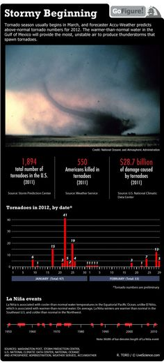 Even though it can cause major loss to many people, I still can't help but find extremely severe weather fascinating to me. I just wish it wouldn't hurt people and animals.