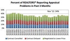 US Home Appraisers can't keep up with the pace of price appreciation.