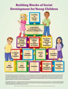 The Building Blocks of Social Development poster was created as a visual learning tool to supplement the early learner Social Thinking curriculum The Incredible Visual Learning, Social Emotional Learning, Learning Process, Social Skills, Kids Learning, Autism Learning, Social Work, Social Thinking Curriculum, Social Communication Disorder