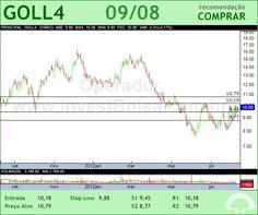 GOL - GOLL4 - 09/08/2012 #GOLL4 #analises #bovespa