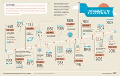 GOOD magazine timeline of productivity and technology use Timeline Example, Timeline Design, Timeline Ideas, Information Art, Information Graphics, What Is Technology, Computer Technology, Timeline Infographic, Instructional Design