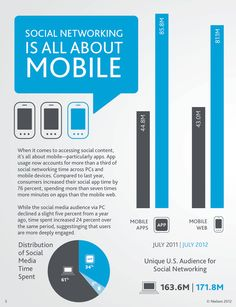 Social Networking Is All About #Mobile #Infographic