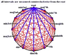 The Sacred Geometry Of Music: this is really so interesting for theory nerds like me. A unique, nontraditional way of looking at the twelve semitones of the Western scale. Music Chords, Music Guitar, Music Math, Circle Of Fifths, Sacred Geometry Symbols, Fibonacci Spiral, Music Theater, Music Theory, Spirit Science
