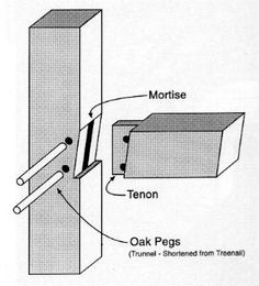 Dowelled mortise and tenon with mitred shoulder. Woodworking Joints, Woodworking Techniques, Woodworking Projects, Japanese Joinery, Joinery Details, Wood Joints, Creation Deco, Timber Frame Homes, Diy Holz