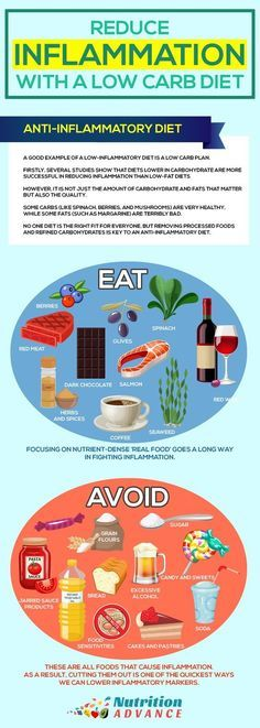 Reduce Inflammation With a Low Carb Diet and a Healthy and Active Lifestyle. This infographic shows some great anti-inflammatory foods to eat as well as some inflammation-causing foods to avoid. Low carb and keto diets emphasize foods which are anti-inflammatory in nature, so these foods fit well into such diets. From the article on reducing inflammation through nutrition and lifestyle: http://nutritionadvance.com/reduce-inflammation-healthy-active-lifestyle